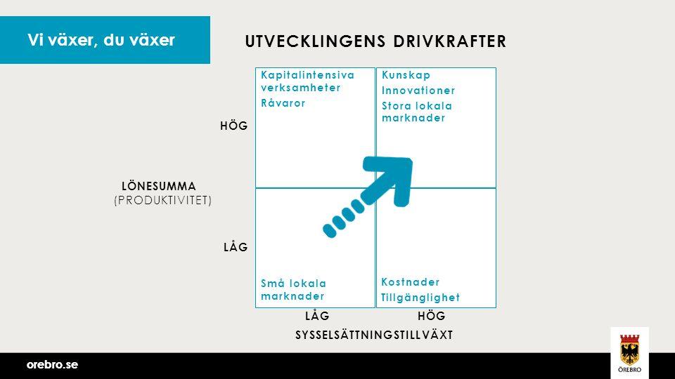 orebro.se UTVECKLINGENS DRIVKRAFTER Kapitalintensiva verksamheter Råvaror HÖG LÅG HÖG Kunskap Innovationer Stora lokala marknader Små lokala marknader Kostnader Tillgänglighet LÖNESUMMA SYSSELSÄTTNINGSTILLVÄXT (PRODUKTIVITET) Vi växer, du växer
