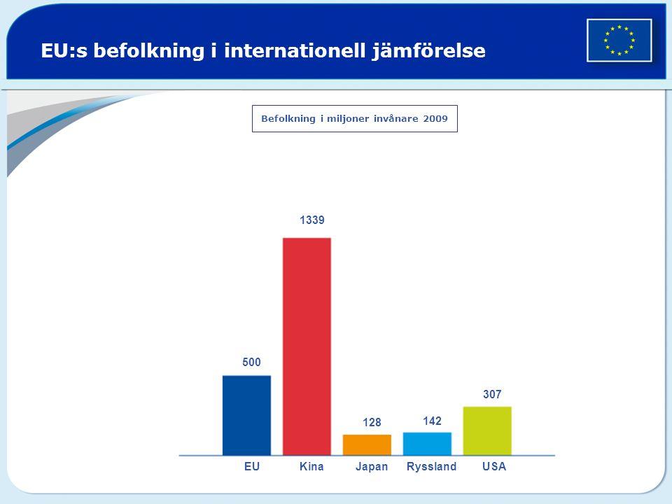 EU:s befolkning i internationell jämförelse Befolkning i miljoner invånare 2009 500 1339 128 142 307 EUKinaJapanRysslandUSA