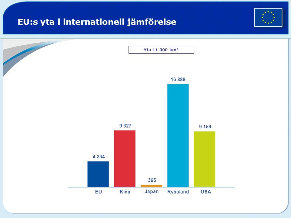 EU:s yta i internationell jämförelse Yta i 1 000 km² EUKina Japan RysslandUSA 16 889 9 327 9 159 4 234 365