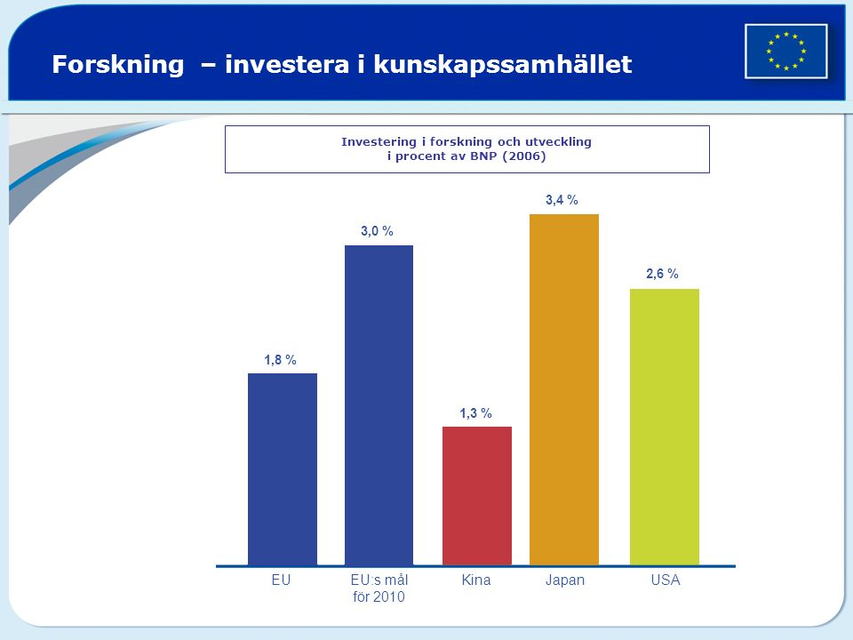 Forskning – investera i kunskapssamhället Investering i forskning och utveckling i procent av BNP (2006) 1,8 % 3,0 % 1,3 % 2,6 % 3,4 % EUEU:s mål för 2010 Kina Japan USA