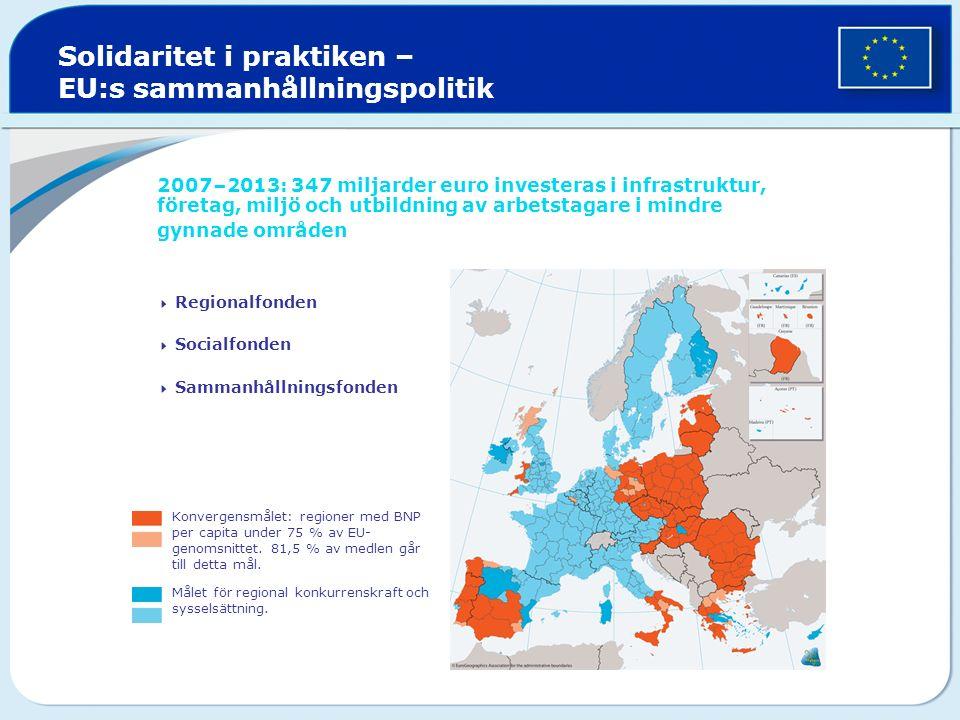 Solidaritet i praktiken – EU:s sammanhållningspolitik 2007–2013: 347 miljarder euro investeras i infrastruktur, företag, miljö och utbildning av arbetstagare i mindre gynnade områden  Regionalfonden  Socialfonden  Sammanhållningsfonden Konvergensmålet: regioner med BNP per capita under 75 % av EU- genomsnittet.