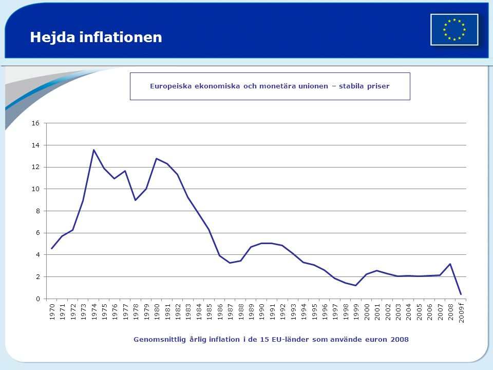 Hejda inflationen Europeiska ekonomiska och monetära unionen – stabila priser Genomsnittlig årlig inflation i de 15 EU-länder som använde euron 2008