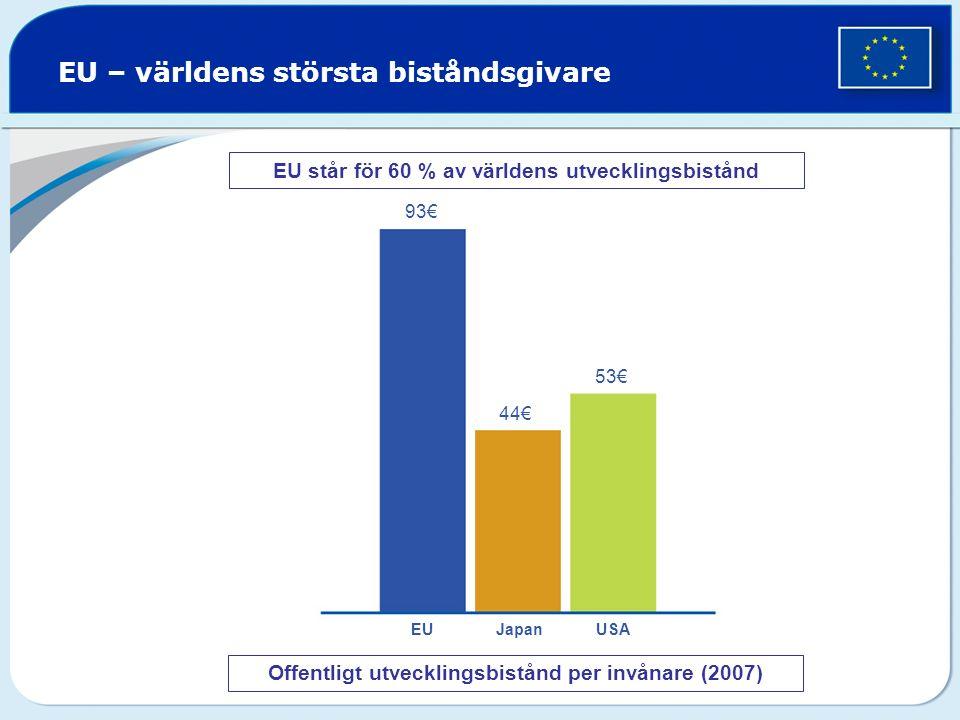EU – världens största biståndsgivare Offentligt utvecklingsbistånd per invånare (2007) 93€ 44€ 53€ EU Japan USA EU står för 60 % av världens utvecklingsbistånd