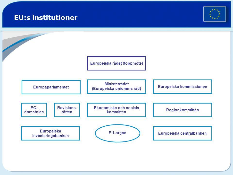 EU:s institutioner Europaparlamentet EG- domstolen Revisions- rätten Ekonomiska och sociala kommittén Regionkommittén Ministerrådet (Europeiska unionens råd) Europeiska kommissionen Europeiska investeringsbanken Europeiska centralbanken EU-organ Europeiska rådet (toppmöte)
