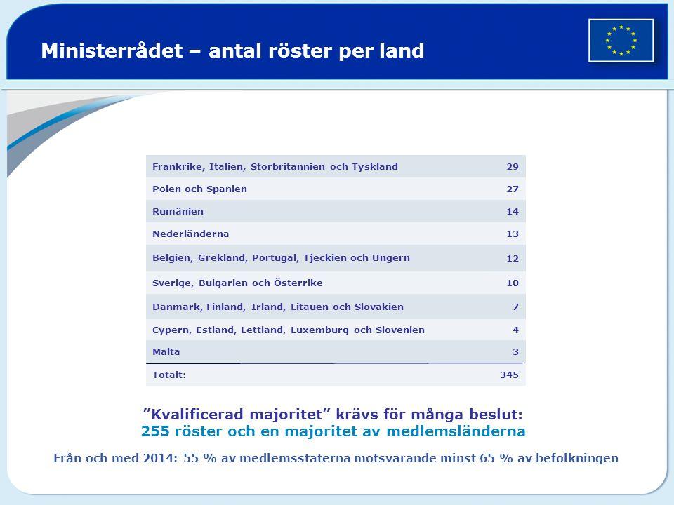Ministerrådet – antal röster per land 345Totalt: 3Malta 4Cypern, Estland, Lettland, Luxemburg och Slovenien 7Danmark, Finland, Irland, Litauen och Slovakien 10Sverige, Bulgarien och Österrike 12 Belgien, Grekland, Portugal, Tjeckien och Ungern 13Nederländerna 14 Rumänien 27Polen och Spanien 29Frankrike, Italien, Storbritannien och Tyskland Kvalificerad majoritet krävs för många beslut: 255 röster och en majoritet av medlemsländerna Från och med 2014: 55 % av medlemsstaterna motsvarande minst 65 % av befolkningen