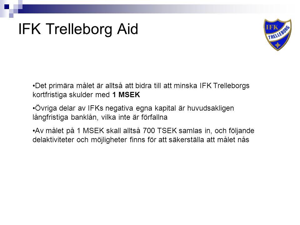 IFK Trelleborg Aid Det primära målet är alltså att bidra till att minska IFK Trelleborgs kortfristiga skulder med 1 MSEK Övriga delar av IFKs negativa egna kapital är huvudsakligen långfristiga banklån, vilka inte är förfallna Av målet på 1 MSEK skall alltså 700 TSEK samlas in, och följande delaktiviteter och möjligheter finns för att säkerställa att målet nås