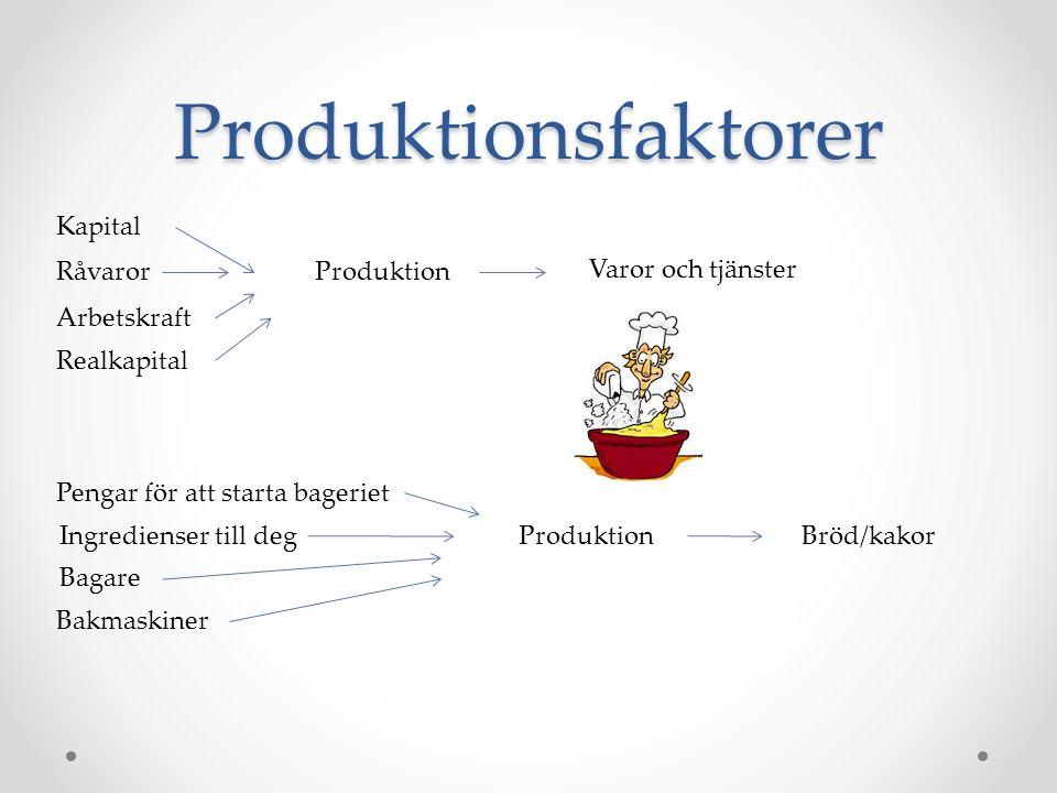 Produktionsfaktorer Kapital Råvaror Arbetskraft Realkapital Produktion Varor och tjänster Pengar för att starta bageriet Ingredienser till deg Bagare Bakmaskiner Produktion Bröd/kakor