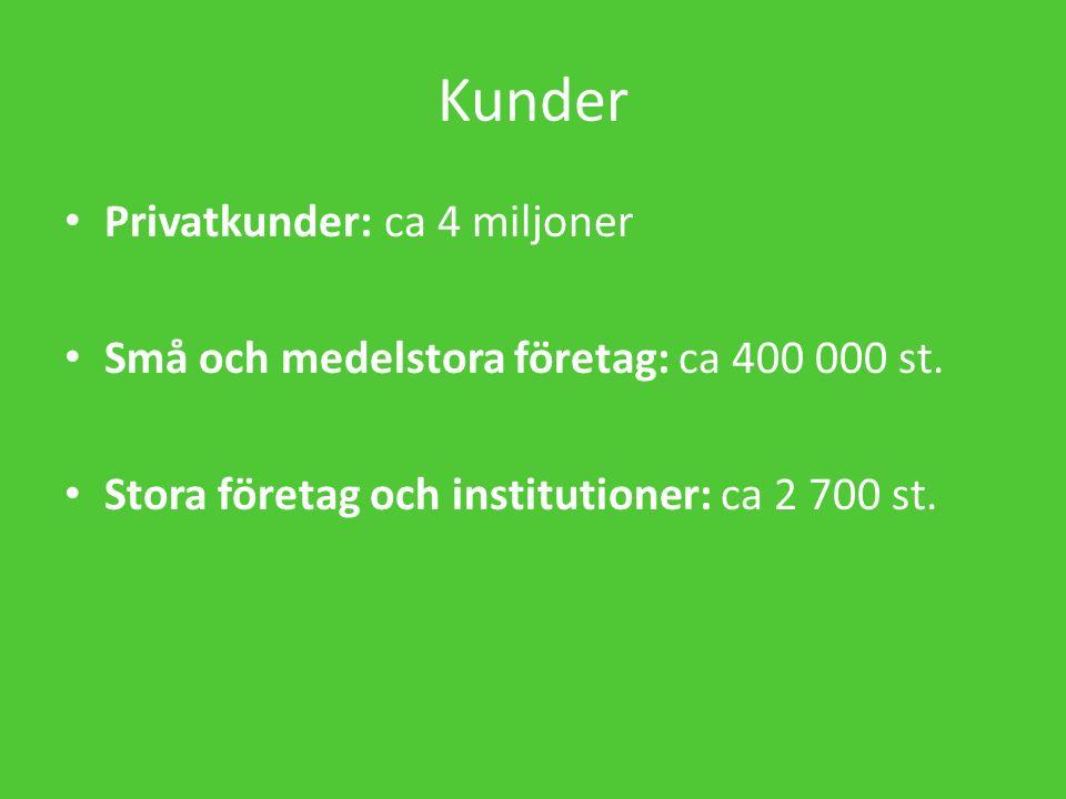 Kunder Privatkunder:ca 4 miljoner Små och medelstora företag: ca 400 000 st.