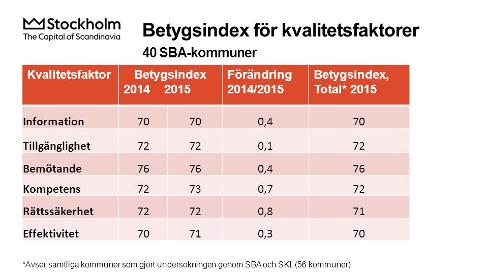 Betygsindex för kvalitetsfaktorer 40 SBA-kommuner KvalitetsfaktorBetygsindex 2014 2015 Förändring 2014/2015 Betygsindex, Total* 2015 Information70 0,4