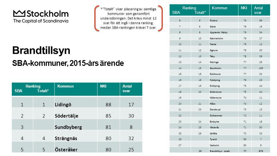Brandtillsyn SBA-kommuner, 2015-års ärende Ranking SBA Totalt* KommunNKIAntal svar 66Örebro7966 78Gävle7916 89Upplands Väsby7934 910Katrineholm7927 10