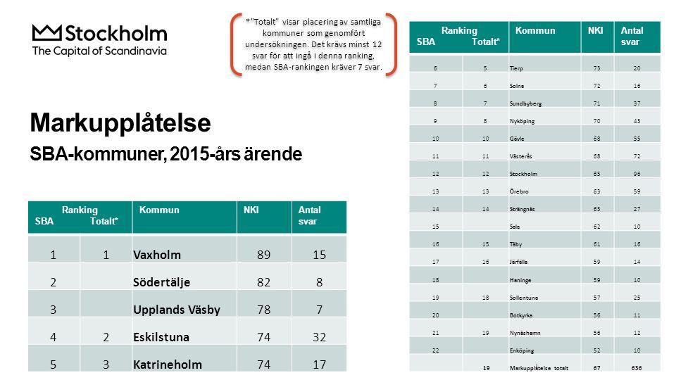 Markupplåtelse SBA-kommuner, 2015-års ärende Ranking SBA Totalt* KommunNKIAntal svar 65Tierp7320 76Solna7216 87Sundbyberg7137 98Nyköping7043 10 Gävle6