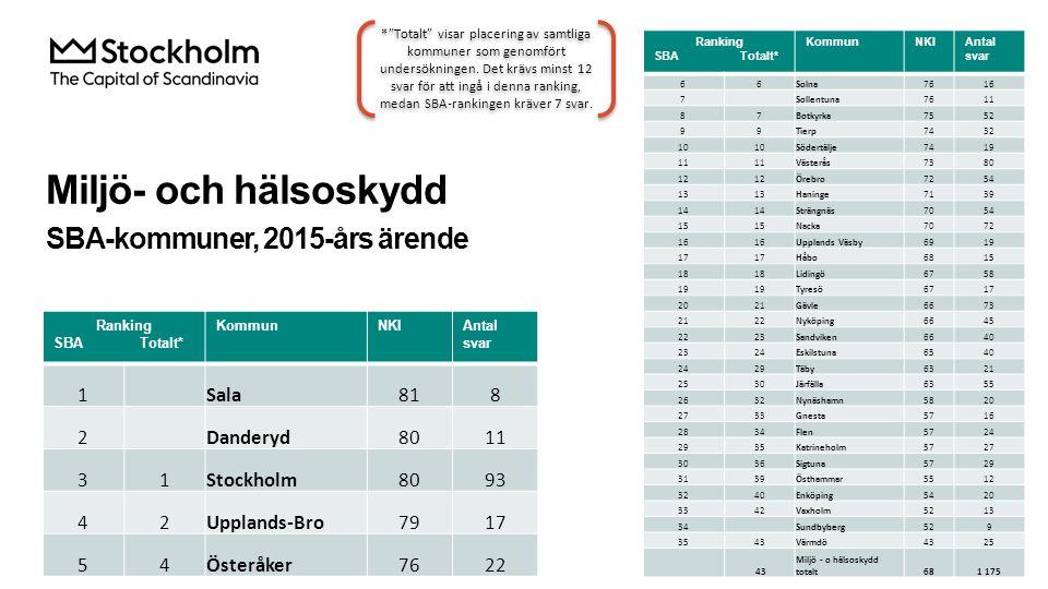 Miljö- och hälsoskydd SBA-kommuner, 2015-års ärende Ranking SBA Totalt* KommunNKIAntal svar 66Solna7616 7 Sollentuna7611 87Botkyrka7552 99Tierp7432 10