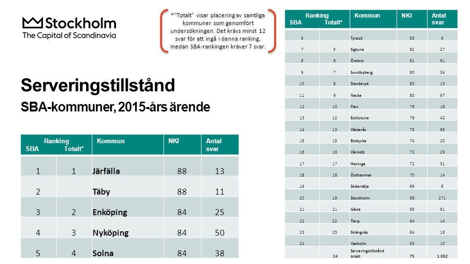 Serveringstillstånd SBA-kommuner, 2015-års ärende Ranking SBA Totalt* KommunNKIAntal svar 6 Tyresö839 75Sigtuna8227 86Örebro8161 97Sundbyberg8034 108D