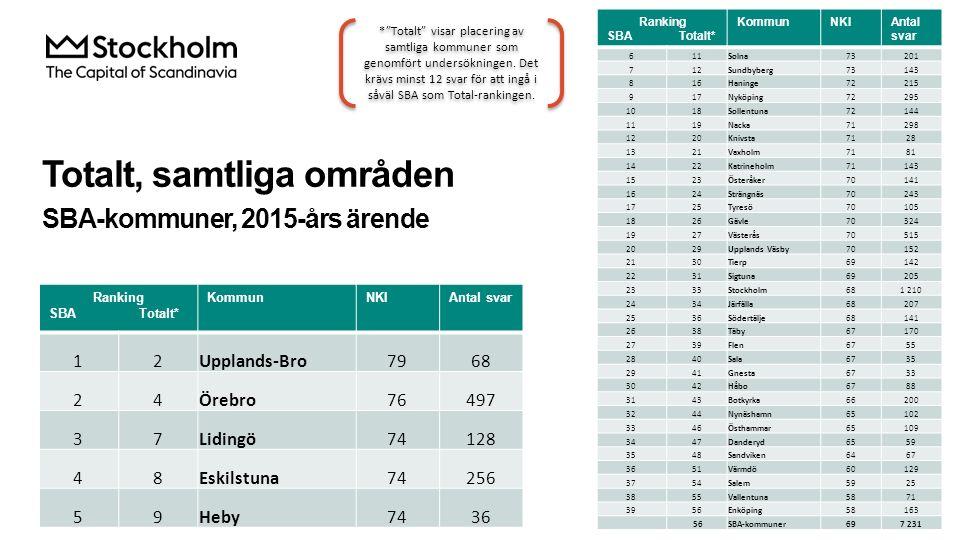 Totalt, samtliga områden SBA-kommuner, 2015-års ärende Ranking SBA Totalt* KommunNKIAntal svar 611Solna73201 712Sundbyberg73143 816Haninge72215 917Nyk