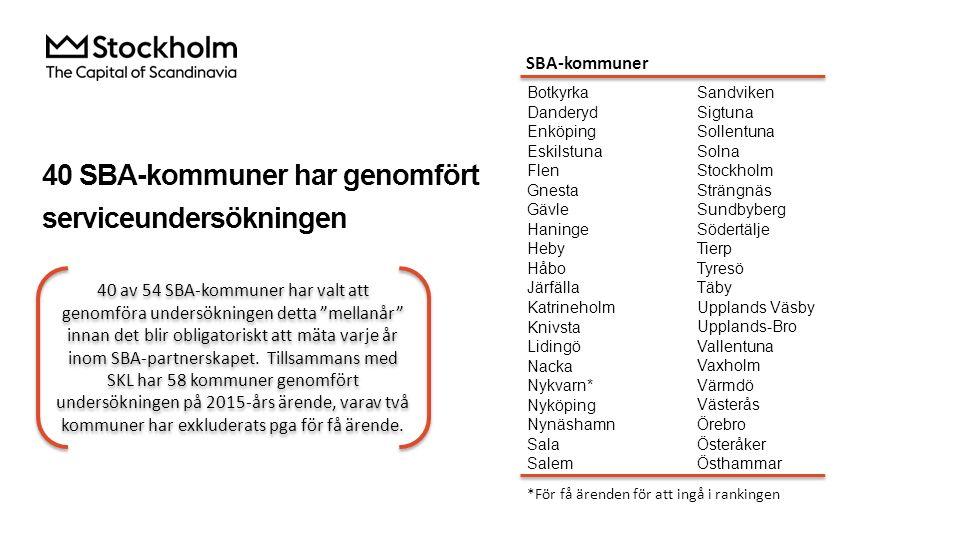40 SBA-kommuner har genomfört serviceundersökningen Sandviken Sigtuna Sollentuna Solna Stockholm Strängnäs Sundbyberg Södertälje Tierp Tyresö Täby Upp
