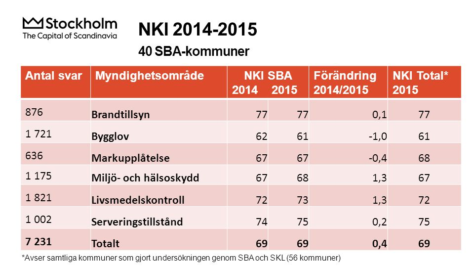 Betygsindex för kvalitetsfaktorer 40 SBA-kommuner KvalitetsfaktorBetygsindex 2014 2015 Förändring 2014/2015 Betygsindex, Total* 2015 Information70 0,470 Tillgänglighet72 0,172 Bemötande76 0,476 Kompetens72730,772 Rättssäkerhet72 0,871 Effektivitet70710,370 *Avser samtliga kommuner som gjort undersökningen genom SBA och SKL (56 kommuner)