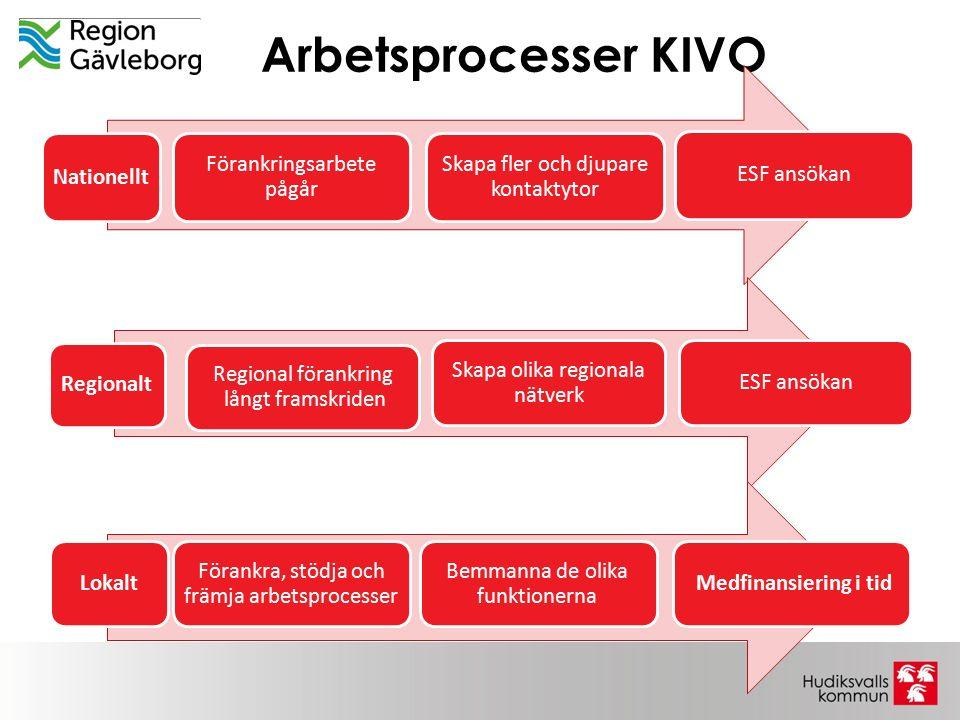 Arbetsprocesser KIVO Förankringsarbete pågår Nationellt Skapa fler och djupare kontaktytor ESF ansökan Regional förankring långt framskriden Regionalt