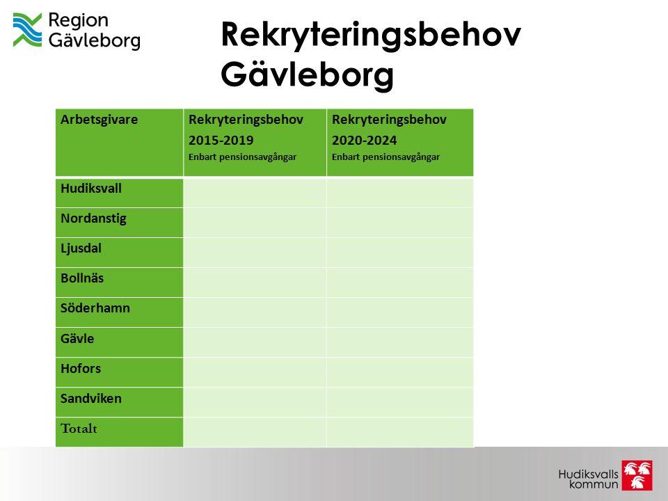 Rekryteringsbehov Gävleborg Arbetsgivare Rekryteringsbehov 2015-2019 Enbart pensionsavgångar Rekryteringsbehov 2020-2024 Enbart pensionsavgångar Hudik