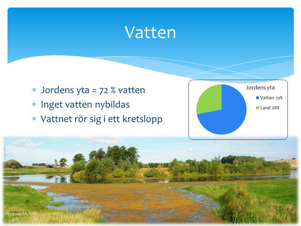 Vatten  Jordens yta = 72 % vatten  Inget vatten nybildas  Vattnet rör sig i ett kretslopp Årskurs 7-9