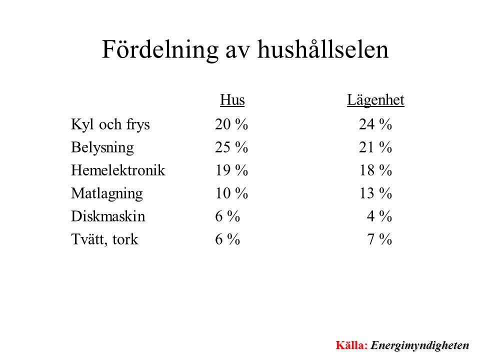 Fördelning av hushållselen Hus Lägenhet Kyl och frys20 %24 % Belysning25 %21 % Hemelektronik19 %18 % Matlagning10 %13 % Diskmaskin6 % 4 % Tvätt, tork 6 % 7 % Källa: Energimyndigheten