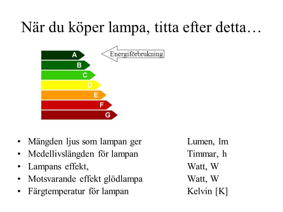 När du köper lampa, titta efter detta… Mängden ljus som lampan gerLumen, lm Medellivslängden för lampanTimmar, h Lampans effekt,Watt, W Motsvarande effekt glödlampaWatt, W Färgtemperatur för lampanKelvin [K] Energiförbrukning