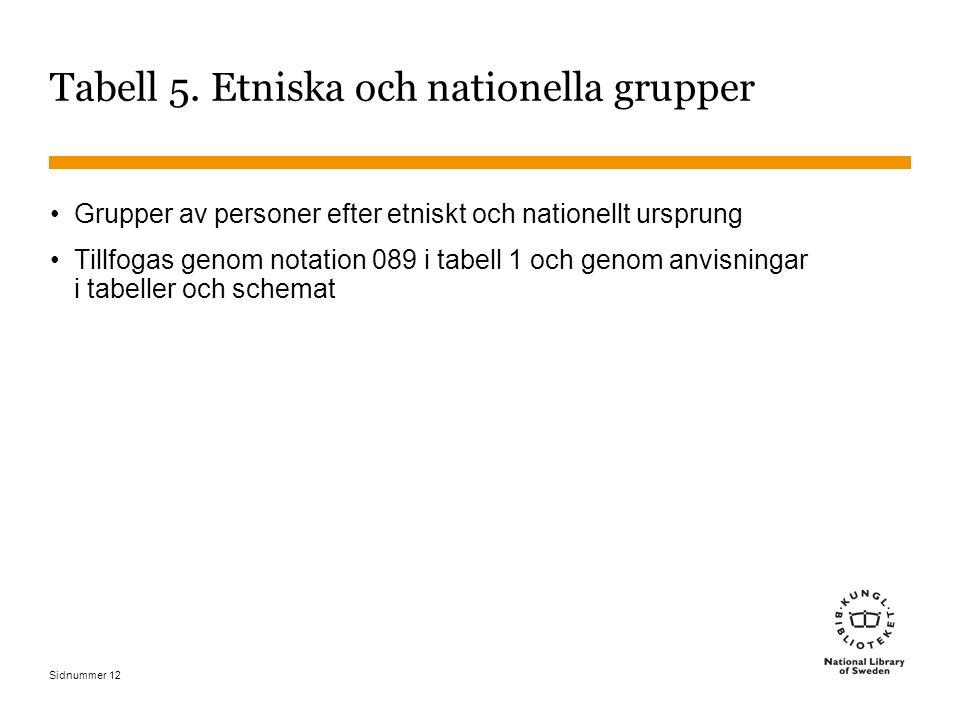 Sidnummer 12 Tabell 5. Etniska och nationella grupper Grupper av personer efter etniskt och nationellt ursprung Tillfogas genom notation 089 i tabell