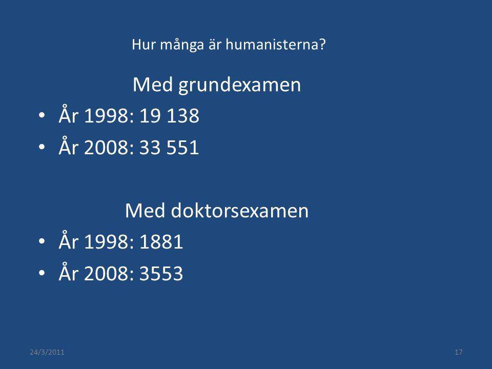 24/3/201117 Hur många är humanisterna? Med grundexamen År 1998: 19 138 År 2008: 33 551 Med doktorsexamen År 1998: 1881 År 2008: 3553