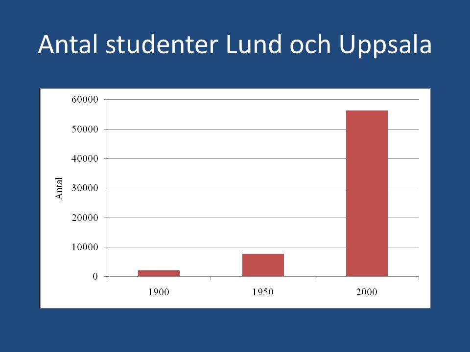 Antal studenter Lund och Uppsala
