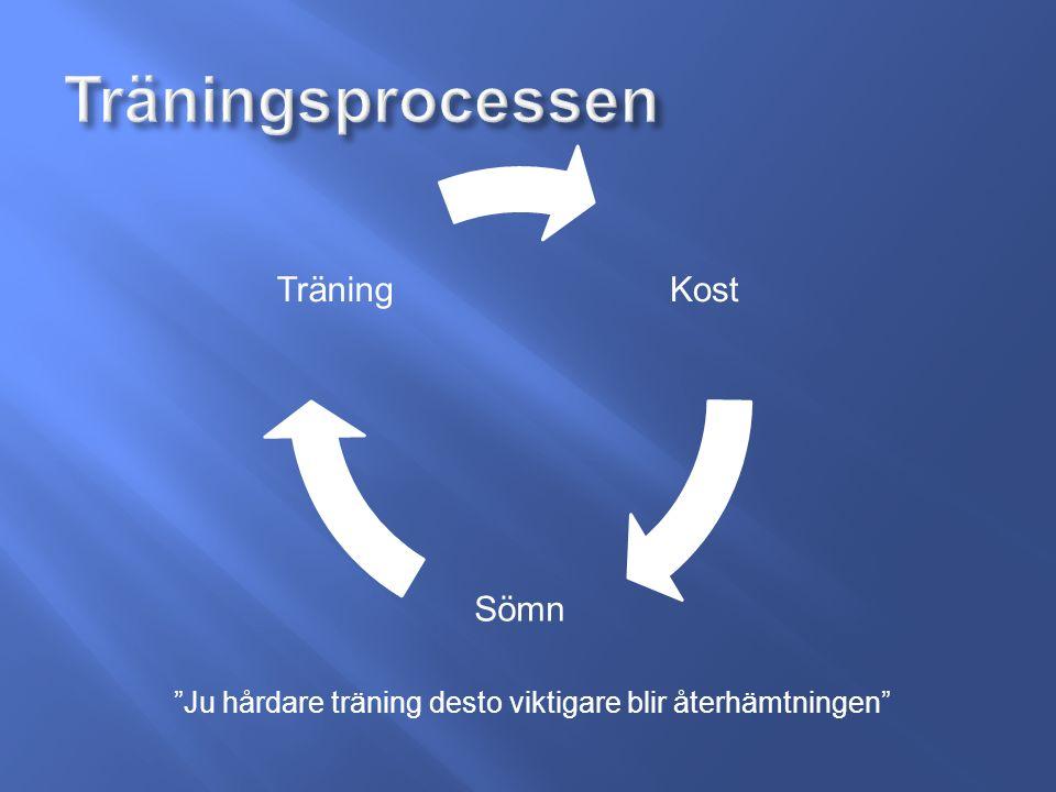 Kost Sömn Träning Ju hårdare träning desto viktigare blir återhämtningen