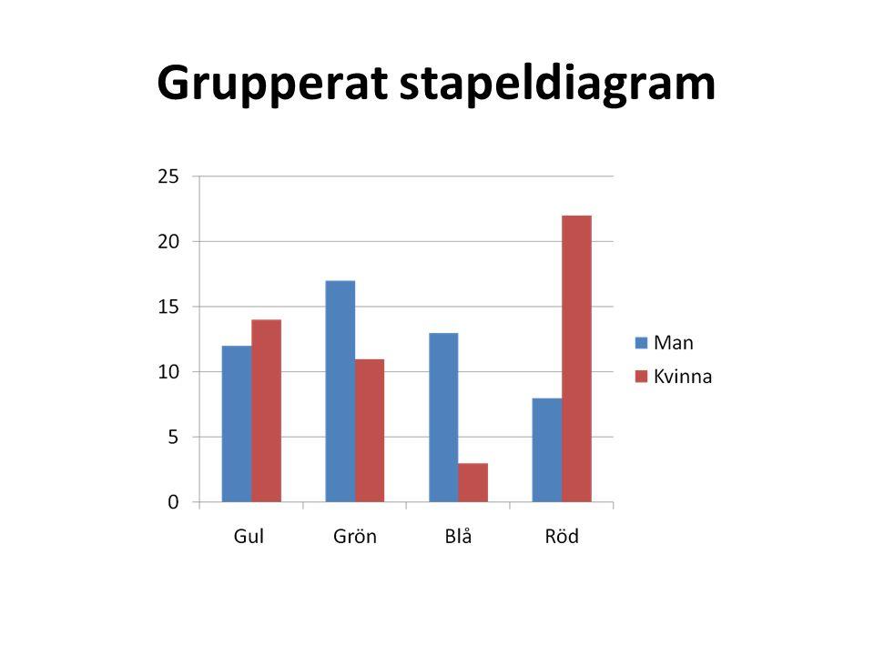 Grupperat stapeldiagram