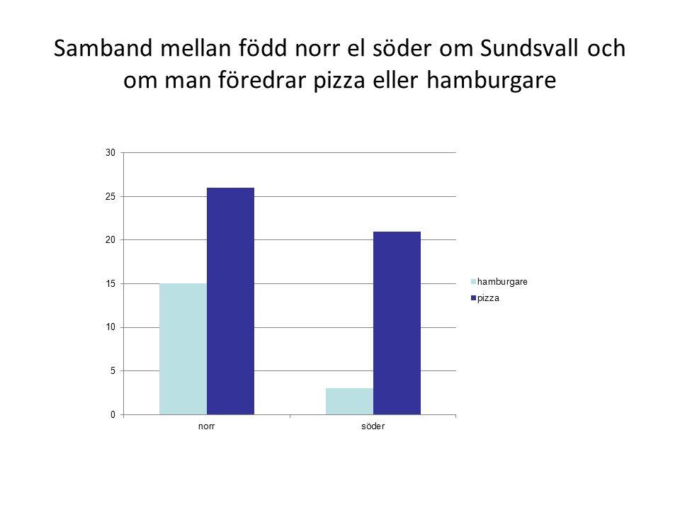 Samband mellan född norr el söder om Sundsvall och om man föredrar pizza eller hamburgare