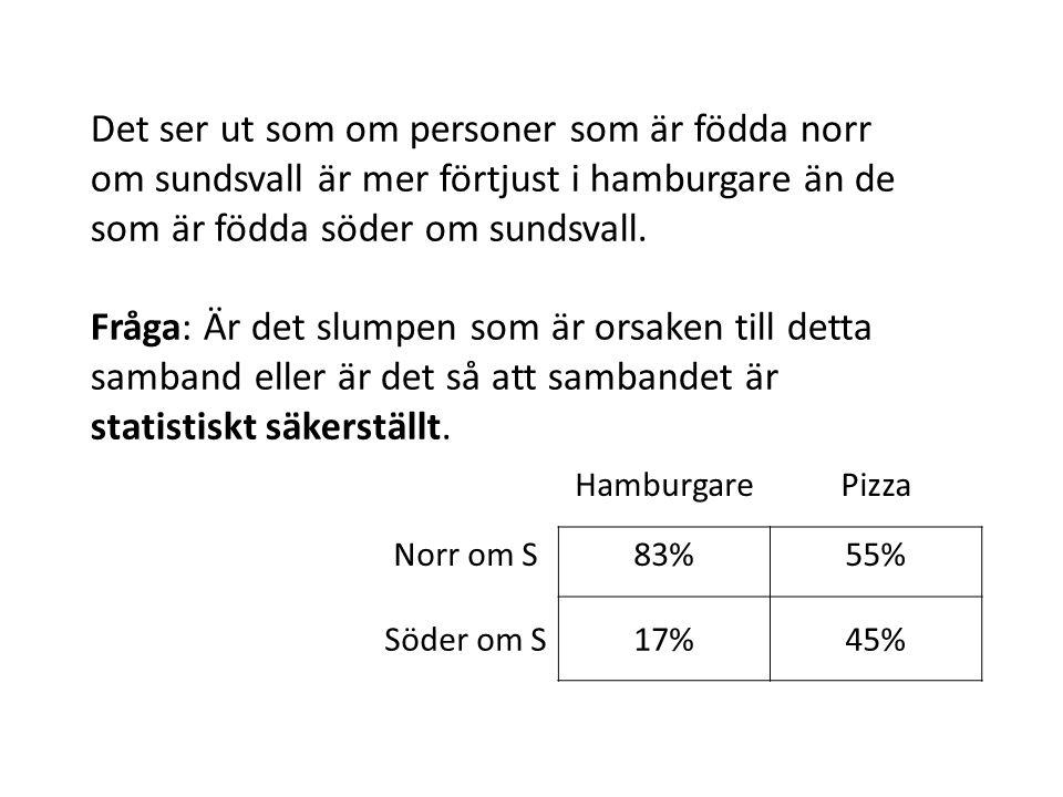 HamburgarePizza Norr om S83%55% Söder om S17%45% Det ser ut som om personer som är födda norr om sundsvall är mer förtjust i hamburgare än de som är födda söder om sundsvall.