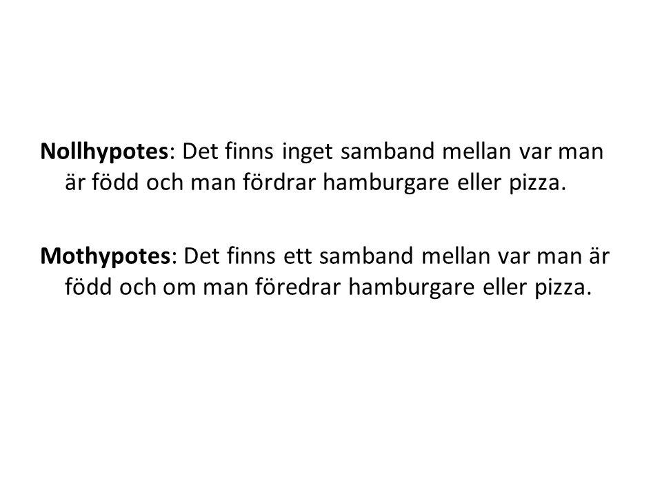 Nollhypotes: Det finns inget samband mellan var man är född och man fördrar hamburgare eller pizza. Mothypotes: Det finns ett samband mellan var man ä