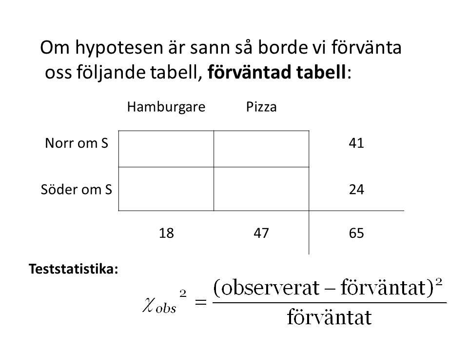 Om hypotesen är sann så borde vi förvänta oss följande tabell, förväntad tabell: Teststatistika: HamburgarePizza Norr om S41 Söder om S24 184765