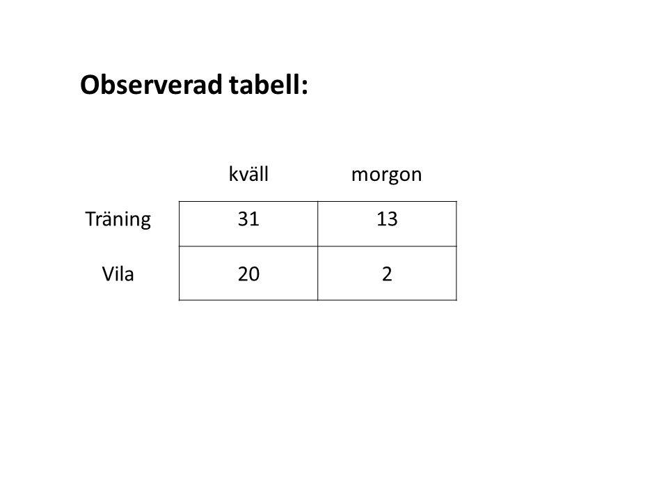 kvällmorgon Träning3113 Vila202 Observerad tabell: