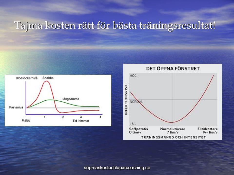 Tajma kosten rätt för bästa träningsresultat! sophiaskostochloparcoaching.se