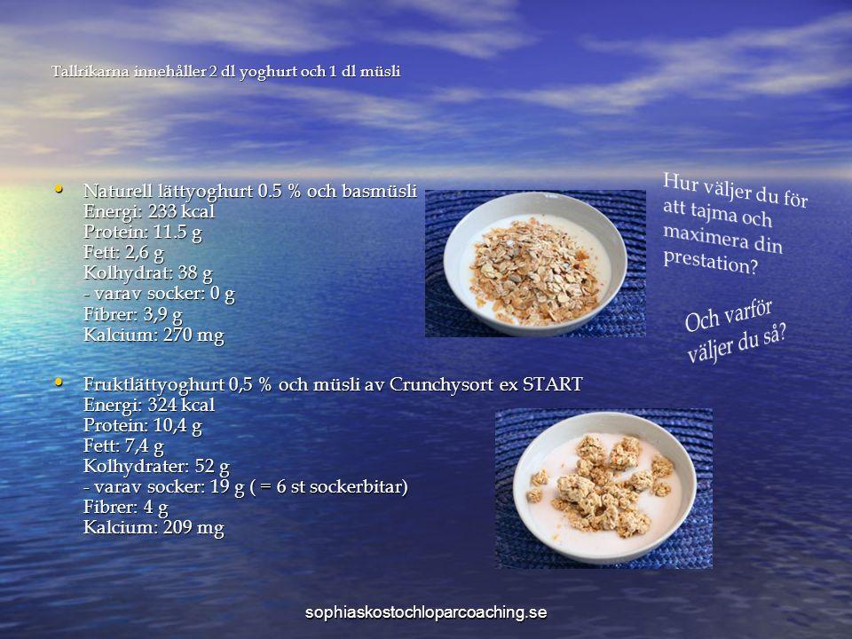 Tallrikarna innehåller 2 dl yoghurt och 1 dl müsli Naturell lättyoghurt 0.5 % och basmüsli Energi: 233 kcal Protein: 11.5 g Fett: 2,6 g Kolhydrat: 38 g - varav socker: 0 g Fibrer: 3,9 g Kalcium: 270 mg Naturell lättyoghurt 0.5 % och basmüsli Energi: 233 kcal Protein: 11.5 g Fett: 2,6 g Kolhydrat: 38 g - varav socker: 0 g Fibrer: 3,9 g Kalcium: 270 mg Fruktlättyoghurt 0,5 % och müsli av Crunchysort ex START Energi: 324 kcal Protein: 10,4 g Fett: 7,4 g Kolhydrater: 52 g - varav socker: 19 g ( = 6 st sockerbitar) Fibrer: 4 g Kalcium: 209 mg Fruktlättyoghurt 0,5 % och müsli av Crunchysort ex START Energi: 324 kcal Protein: 10,4 g Fett: 7,4 g Kolhydrater: 52 g - varav socker: 19 g ( = 6 st sockerbitar) Fibrer: 4 g Kalcium: 209 mg sophiaskostochloparcoaching.se
