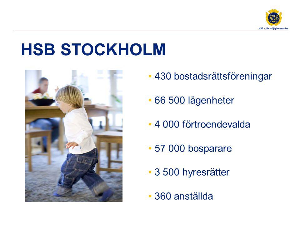 HSB STOCKHOLM 430 bostadsrättsföreningar 66 500 lägenheter 4 000 förtroendevalda 57 000 bosparare 3 500 hyresrätter 360 anställda