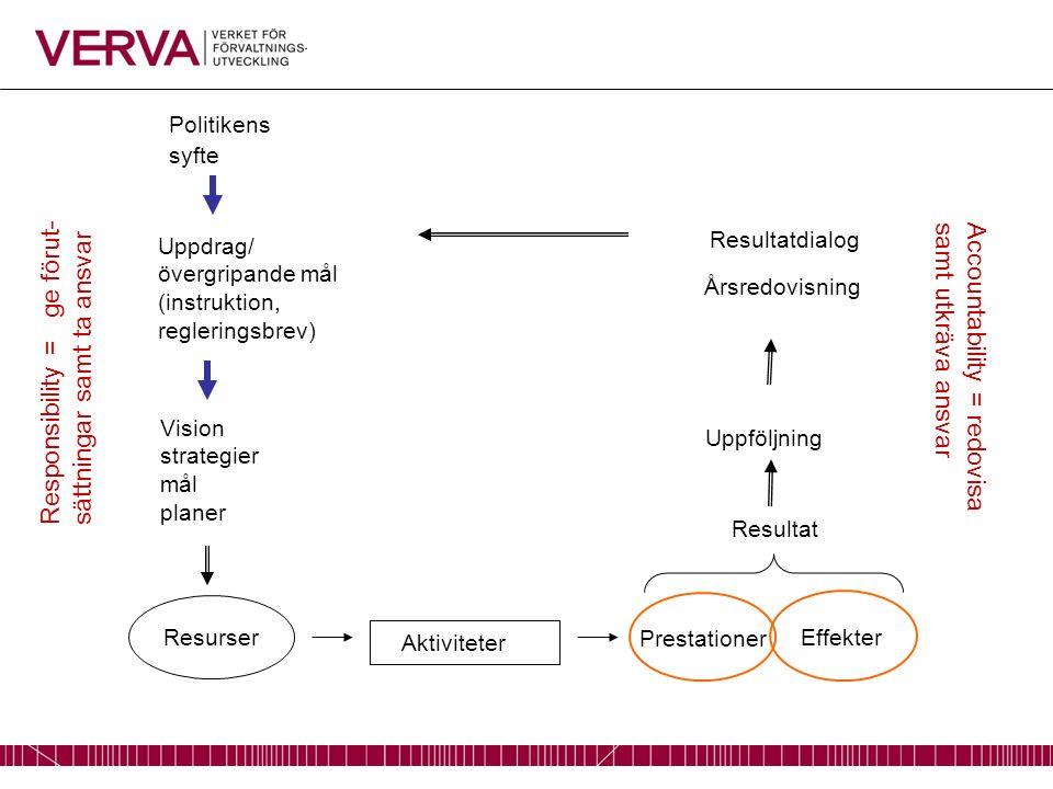 Prestationer Effekter Politikens syfte Uppdrag/ övergripande mål (instruktion, regleringsbrev) Vision strategier mål planer Uppföljning Årsredovisning Resultatdialog Resultat Resurser Aktiviteter Responsibility = ge förut- sättningar samt ta ansvar Accountability = redovisa samt utkräva ansvar