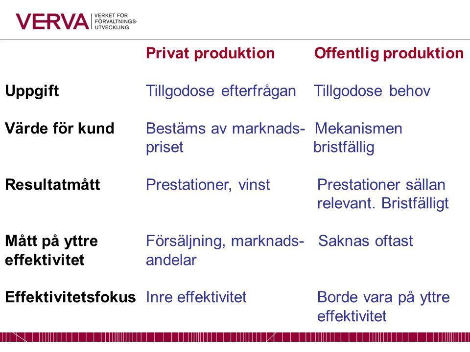 Privat produktion Offentlig produktion UppgiftTillgodose efterfrågan Tillgodose behov Värde för kundBestäms av marknads- Mekanismen priset bristfällig ResultatmåttPrestationer, vinst Prestationer sällan relevant.