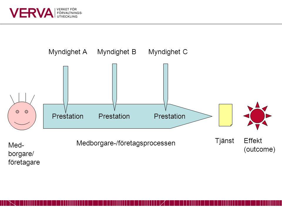 Myndighet AMyndighet CMyndighet B Prestation Med- borgare/ företagare Medborgare-/företagsprocessen TjänstEffekt (outcome)