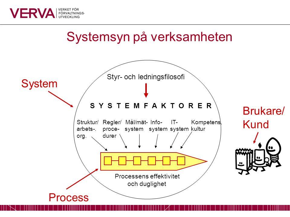 S Y S T E M F A K T O R E R Struktur/ Regler/ Mål/mät- Info- IT- Kompetens, arbets-.proce- system system system kultur org.durer Styr- och ledningsfilosofi Processens effektivitet och duglighet System Process Brukare/ Kund Systemsyn på verksamheten