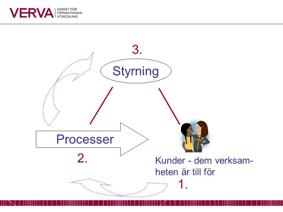 Kunder - dem verksam- heten är till för Styrning Processer 1. 2. 3.