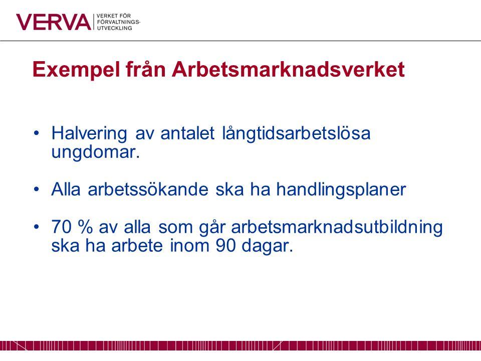 Exempel från Arbetsmarknadsverket Halvering av antalet långtidsarbetslösa ungdomar.