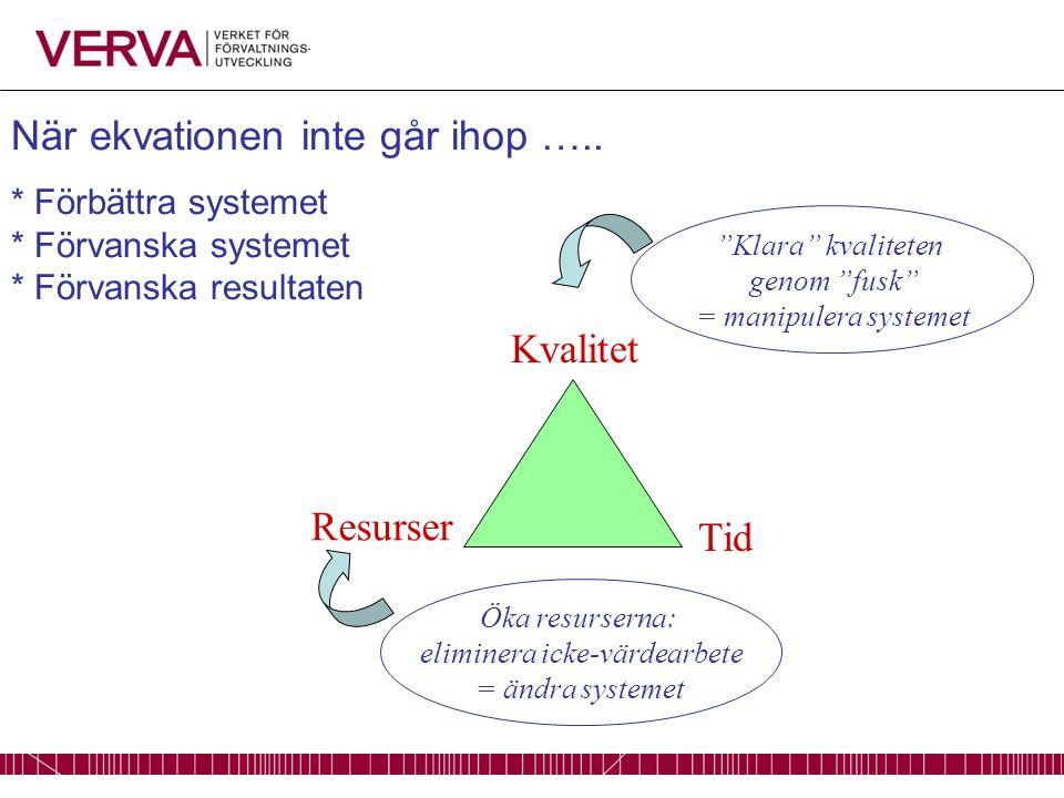 Kvalitet Resurser Tid Öka resurserna: eliminera icke-värdearbete = ändra systemet Klara kvaliteten genom fusk = manipulera systemet När ekvationen inte går ihop …..