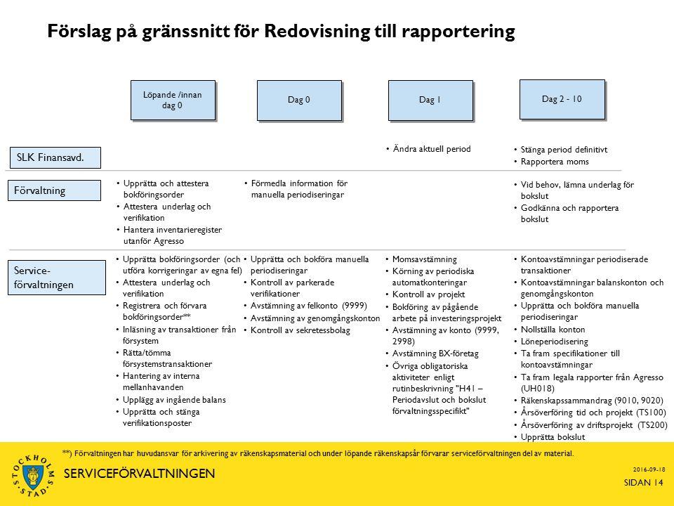 Förslag på gränssnitt för Redovisning till rapportering Dag 0 Dag 1 Dag 2 - 10 Löpande /innan dag 0 Förvaltning Service- förvaltningen SLK Finansavd.