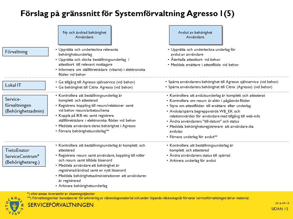 Förslag på gränssnitt för Systemförvaltning Agresso 1(5) 2016-09-18 SIDAN 15 SERVICEFÖRVALTNINGEN Avslut av behörighet Användare Upprätta och underteckna underlag för avslut av användare Återkalla attestkort vid behov Meddela ersättare i attestflöde vid behov Kontrollera att avslutsunderlag är komplett och attesterat Kontrollera om resurs är aktiv i pågående flöden Styra om attestflöden till ersättare efter underlag Avsluta/spärra begreppsvärde WB_EK och relationsvärden för användare med tillgång till web-info Ändra användarens till-datum och status Meddela behörighetsregistrerare att användare ska avslutas Förvara underlag för avslut** Kontrollera att beställningsunderlag är komplett och attesterad Ändra användarens status till spärrat Arkivera underlag för avslut Förvaltning Service- förvaltningen (Behörighetsadmin) TietoEnator ServiceCentrum* (Behörighetsreg.) Lokal IT Spärra användarens behörighet till Agresso självservice (vid behov) Spärra användarens behörighet till Citrix (Agresso) (vid behov) Ny och ändrad behörighet Användare Upprätta och underteckna relevanta behörighetsunderlag Upprätta och skicka beställningsunderlag / attestkort till relevant mottagare Informera om ställföreträdare (vikarie) i elektroniska flöden vid behov Kontrollera att beställningsunderlag är komplett och attesterad Registrera koppling till resurs/relationer samt vid behov resurs/arbetsschema Koppla på IKB etc samt registrera ställföreträdare i elektroniska flöden vid behov Meddela användare deras behörighet i Agresso Förvara behörighetsunderlag** Kontrollera att beställningsunderlag är komplett och attesterad Registrera resurs samt användare, koppling till roller och resurs samt tilldela lösenord Meddela användare att behörighet är registrerad/ändrad samt ev nytt lösenord Meddela behörighetsadministrationen att användaren är registrerad Arkivera behörighetsunderlag Ge tillgång till Agresso självservice (vid behov) Ge behörighet till Citrix Agresso (vid behov) *) eller annan leveran