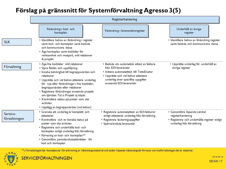 Förslag på gränssnitt för Systemförvaltning Agresso 3(5) 2016-09-18 SIDAN 17 SERVICEFÖRVALTNINGEN Äga fria koddelar inkl relationer Styra flöden och uppföljning Inneha behörighet till begreppsvärden och relationer Upprätta och vid behov attestera underlag för nya eller förändringar i fria koddelar, begreppsvärden eller relationer Registrera förändringar avseende projekt om tjänsten Tid o Projekt ej köpts Kontrollera status på poster som ska avslutas Upplägg av begreppsvärden (vid behov) Förvaltning Service- förvaltningen Granska att underlag är komplett och attesterat Kontrollera och ev bevaka status på poster som ska avslutas Registrera och underhålla kod- och kontoplan enligt underlag från förvaltning Förvaring av kod- och kontoplan** Genomföra periodavslutsaktiviteter för kod och kontoplan Registrera automatattest av EDI-fakturor enligt attesterat underlag från förvaltning Registrera factoringuppgifter Spärra/avsluta leverantör Besluta om automatisk attest av faktura från EDI-leverantör Initiera automatattest till TietoEnator Upprätta och vid behov attestera underlag över specifika uppgifter avseende EDI-leverantör Förändring i kod- och kontoplan Förändring i leverantörsregister Underhåll av övriga register Registerhantering Genomföra löpande central registerhantering Registrera och underhålla register enligt underlag från förvaltning Upprätta underlag för underhåll av övriga register SLK Identifiera behov av förändring register samt besluta och kommunicera dessa Identifiera behov av förändring i register samt kod- och kontoplan samt besluta och kommunicera dessa Äga kontoplan samt koddelar för verksamhet och motpart, inkl relationer & projekt **) Förvaltningen har huvudansvar för arkivering av räkenskapsmaterial och under löpande räkenskapsår förvarar serviceförvaltningen del av material.