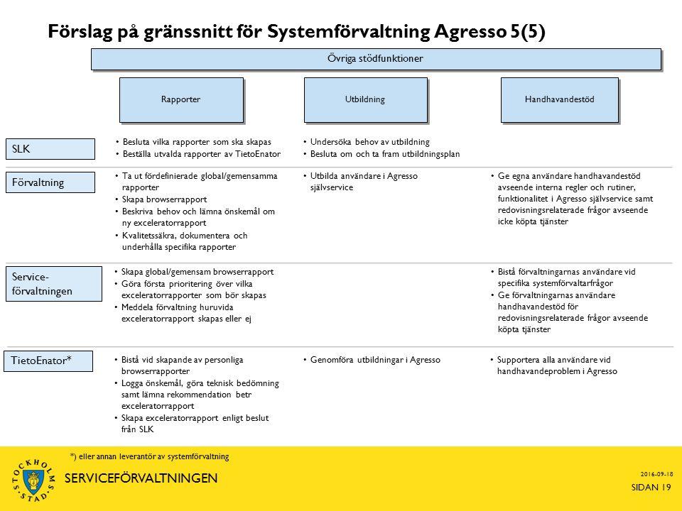 Förslag på gränssnitt för Systemförvaltning Agresso 5(5) 2016-09-18 SIDAN 19 SERVICEFÖRVALTNINGEN Förvaltning Service- förvaltningen TietoEnator* *) eller annan leverantör av systemförvaltning Handhavandestöd Bistå förvaltningarnas användare vid specifika systemförvaltarfrågor Ge förvaltningarnas användare handhavandestöd för redovisningsrelaterade frågor avseende köpta tjänster Supportera alla användare vid handhavandeproblem i Agresso SLK Ge egna användare handhavandestöd avseende interna regler och rutiner, funktionalitet i Agresso självservice samt redovisningsrelaterade frågor avseende icke köpta tjänster Utbildning Rapporter Skapa global/gemensam browserrapport Göra första prioritering över vilka exceleratorrapporter som bör skapas Meddela förvaltning huruvida exceleratorrapport skapas eller ej Bistå vid skapande av personliga browserrapporter Logga önskemål, göra teknisk bedömning samt lämna rekommendation betr exceleratorrapport Skapa exceleratorrapport enligt beslut från SLK Besluta vilka rapporter som ska skapas Beställa utvalda rapporter av TietoEnator Ta ut fördefinierade global/gemensamma rapporter Skapa browserrapport Beskriva behov och lämna önskemål om ny exceleratorrapport Kvalitetssäkra, dokumentera och underhålla specifika rapporter Genomföra utbildningar i Agresso Undersöka behov av utbildning Besluta om och ta fram utbildningsplan Utbilda användare i Agresso självservice Övriga stödfunktioner