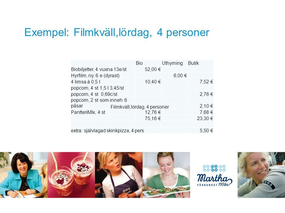 Exempel: Filmkväll,lördag, 4 personer BioUthyrningButik Biobiljetter, 4 vuxna 13e/st 52,00 € Hyrfilm, ny, 6 e (dyrast) 6,00 € 4 limsa à 0,5 l 10,40 € 7,52 € popcorn, 4 st 1,5 l 3,45/st popcorn, 4 st 0,69c/st 2,76 € popcorn, 2 st som inneh.